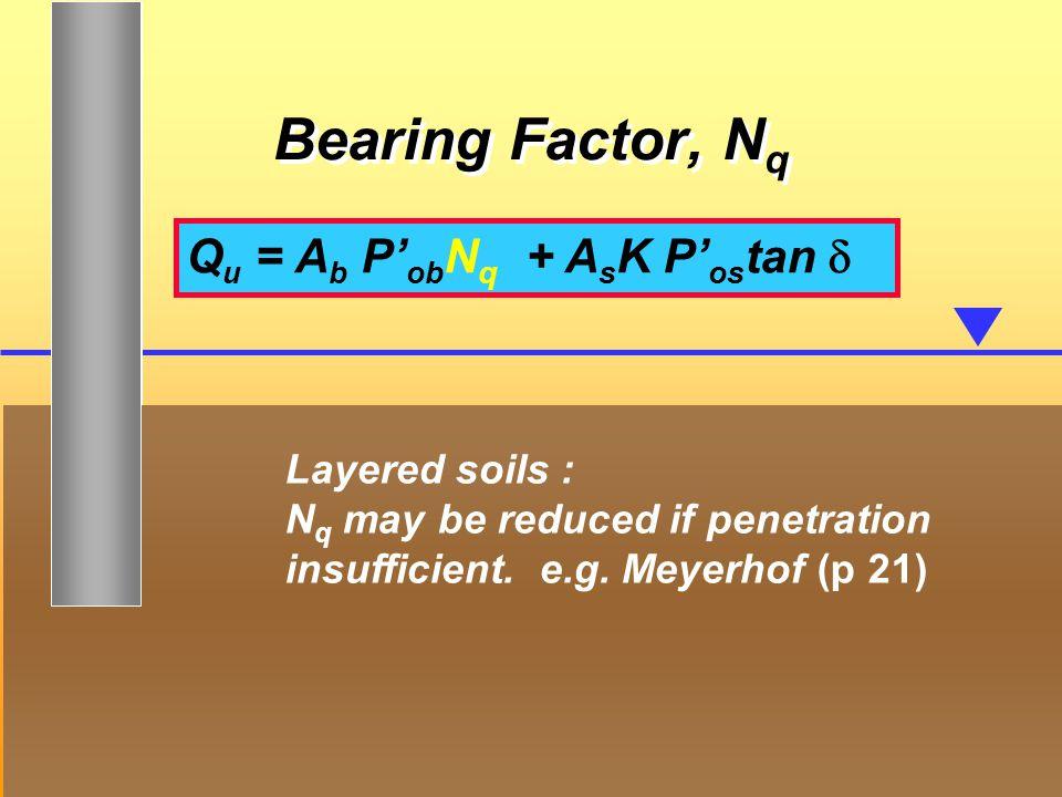 Bearing Factor, Nq Qu = Ab P'obNq] + AsK P'ostan d ]